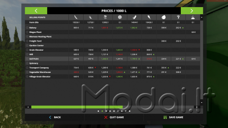 Sell Point placeable v1.0